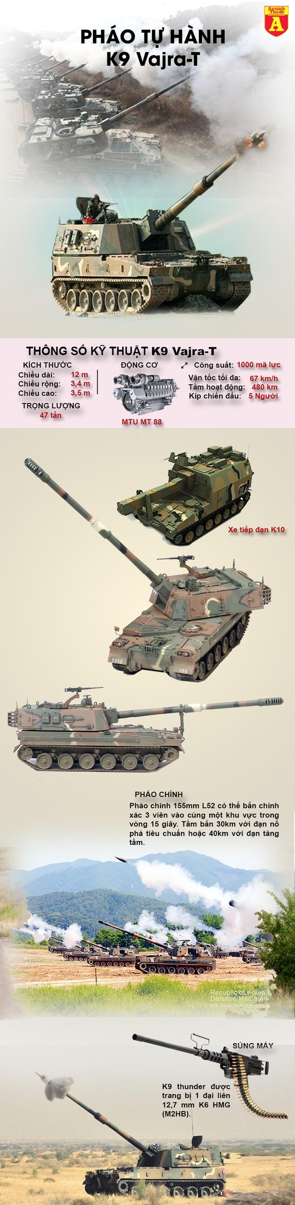 [Info] Soi pháo tự hành hiện đại tốp đầu thế giới Ấn Đổ có thể sử dụng để đấu lại Pakistan ảnh 2