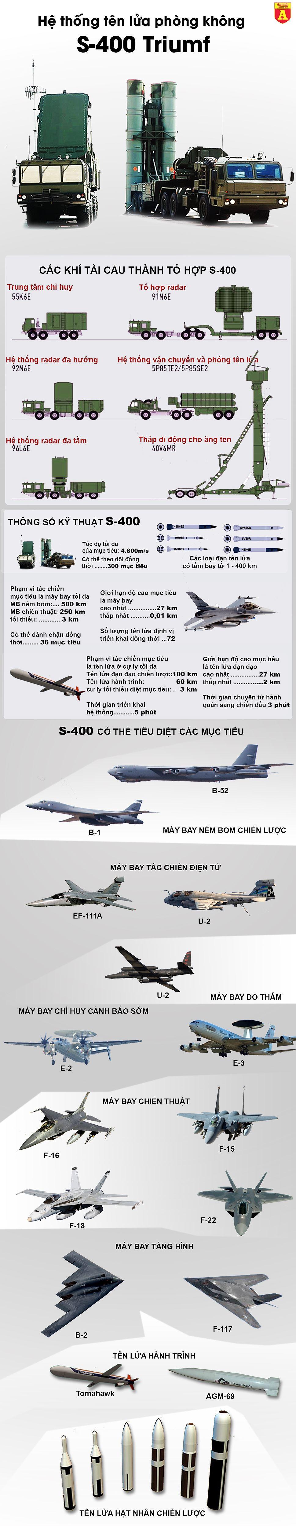 [Info] Thành lập nhóm liên ngành với Mỹ về thương vụ S-400, Thổ Nhĩ Kỳ đang làm Nga thất vọng? ảnh 2
