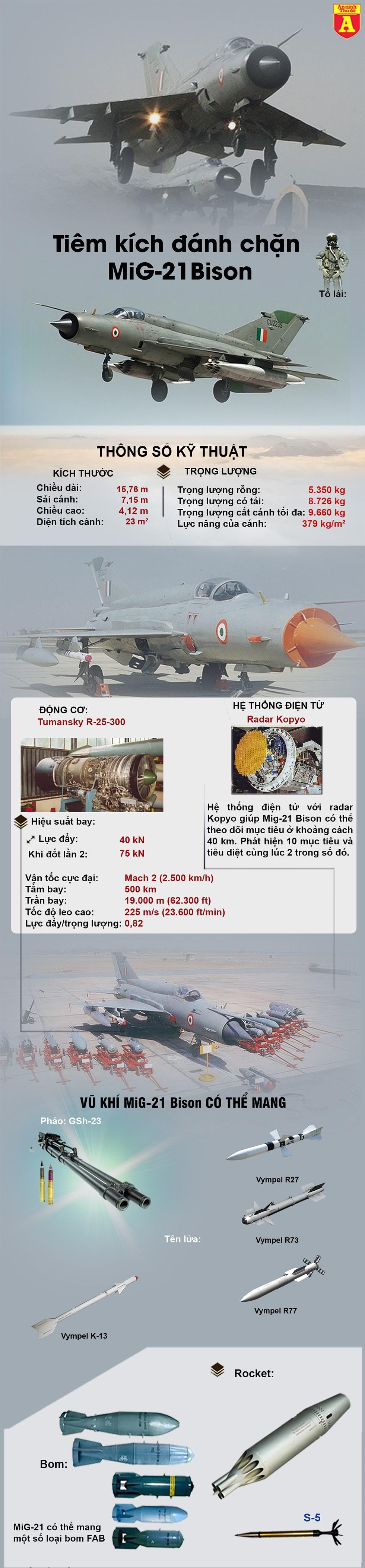 [Info] Tiết lộ sốc: MiG-21 Bison Ấn Độ không thần thánh và đã thất bại khi bắn hạ F-16 Pakistan ảnh 3