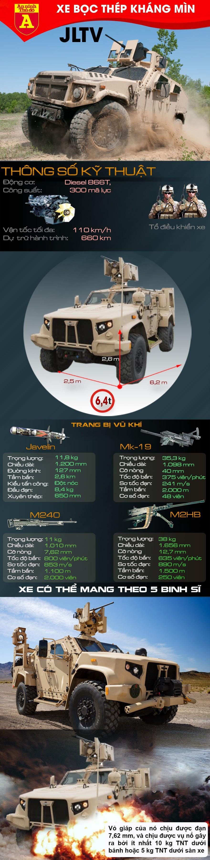 [Info] Mỹ lắp 'sát thủ' Javelin lên hậu duệ Humvee khiến đối thủ kinh hãi trên chiến trường ảnh 2