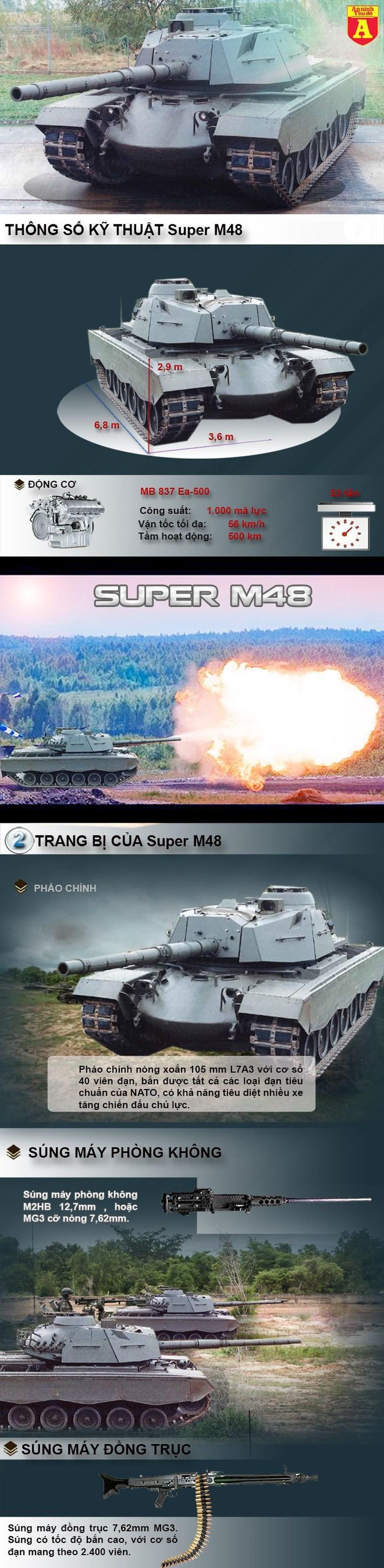 [Info] Nếu muốn, Việt Nam có thể biến M-48 chiến lợi phẩm thành siêu tăng đúng nghĩa? ảnh 2