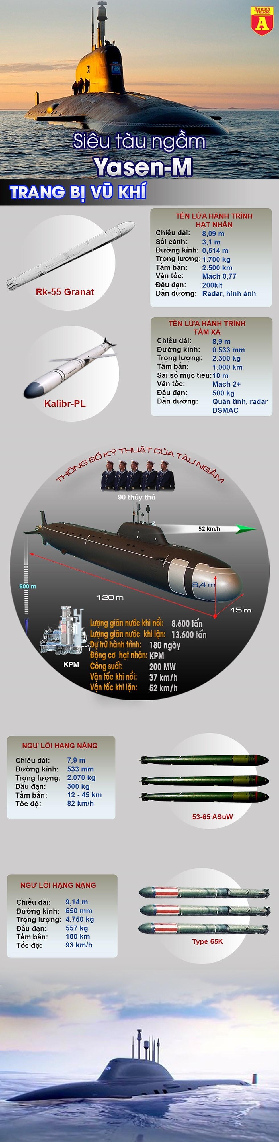 """[Info] Siêu tàu ngầm Yasen-M lỗi nặng, cú """"knock out"""" vào sức mạnh Nga trên đại dương ảnh 2"""
