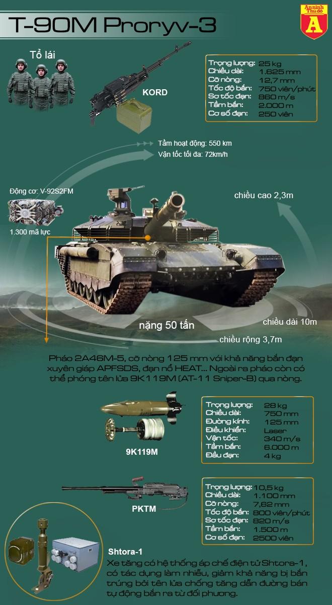 [Info] Nga quyết định trang bị xe tăng T-90M Proryv-3, tín hiệu xấu cho siêu tăng T-14 Armata? ảnh 3