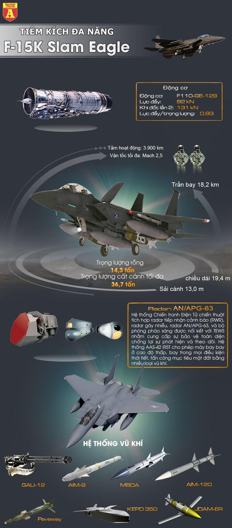 [Info] Chiến đấu cơ Hàn Quốc vừa bắn cảnh cáo máy bay ném bom Nga mạnh cỡ nào? ảnh 2