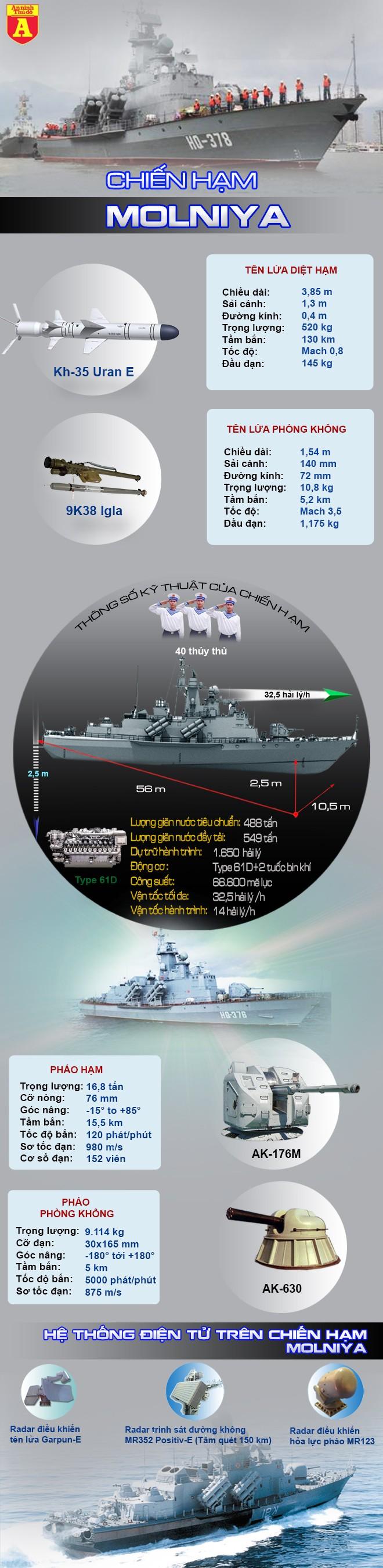 """[Info] Điều ít biết về """"Tia chớp"""" phòng thủ trên biển Đông ảnh 2"""