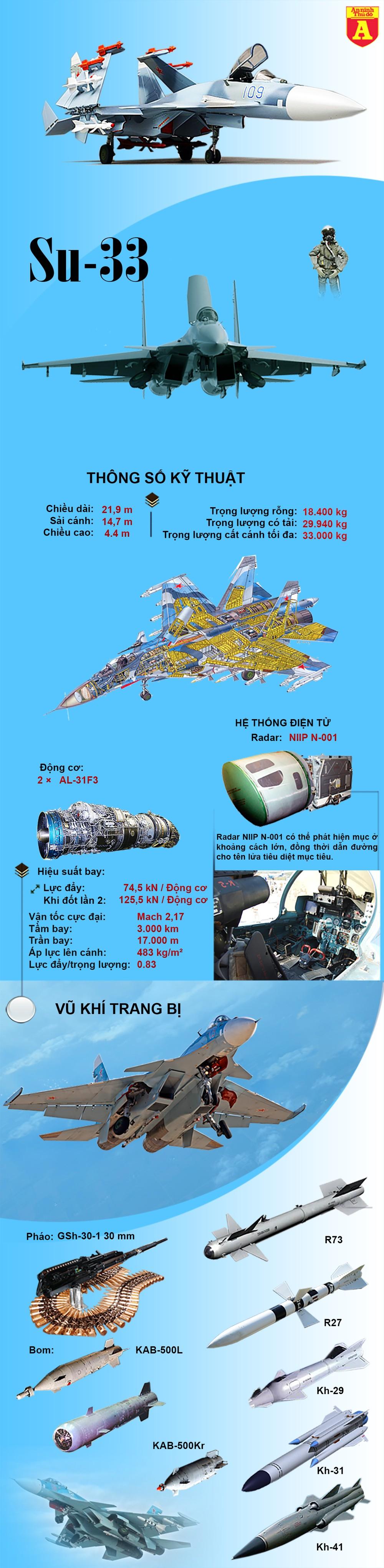 [Info] Tiêm kích hạm Nga chỉ mang được số vũ khí bằng phân nửa so với Mỹ ảnh 2