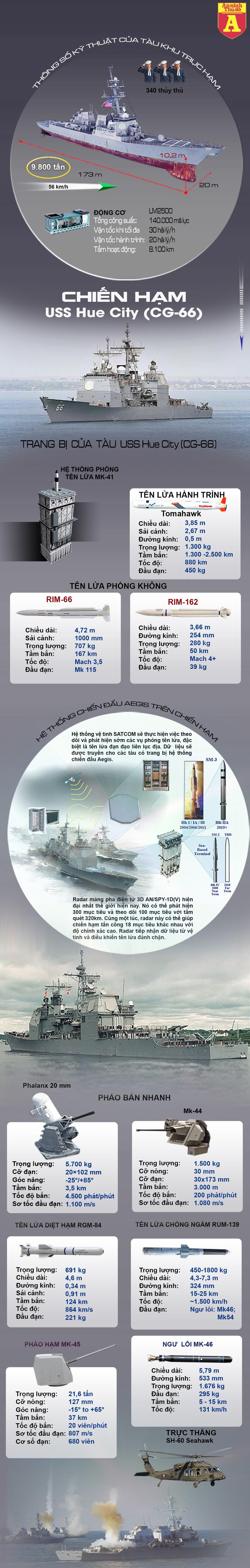 [Info] Khu trục hạm trang bị tên lửa Tomahawk của Mỹ mang tên Tp Huế, Việt Nam ảnh 2