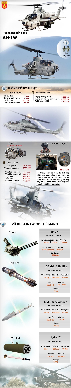 """[Info] """"Siêu rắn hổ mang"""" AH-1 Thổ Nhĩ Kỳ bị dân quân người Kurd dùng tên lửa Nga bắn cháy ảnh 3"""