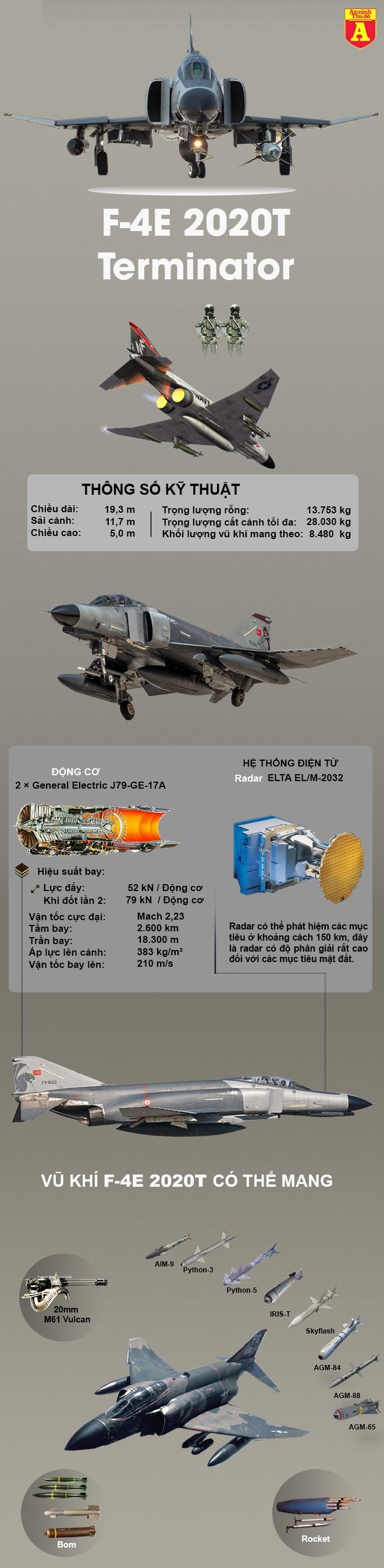 """[Info] Thổ Nhĩ Kỳ sẽ tung """"Kẻ hủy diệt"""" F-4E 2020T từng thắng áp đảo Su-27 vào chiến địa Syria ảnh 2"""