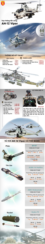 """[Info] """"Siêu rắn hổ mang"""" AH-1Z của Mỹ đang triển khai trên đất Philippines ảnh 3"""