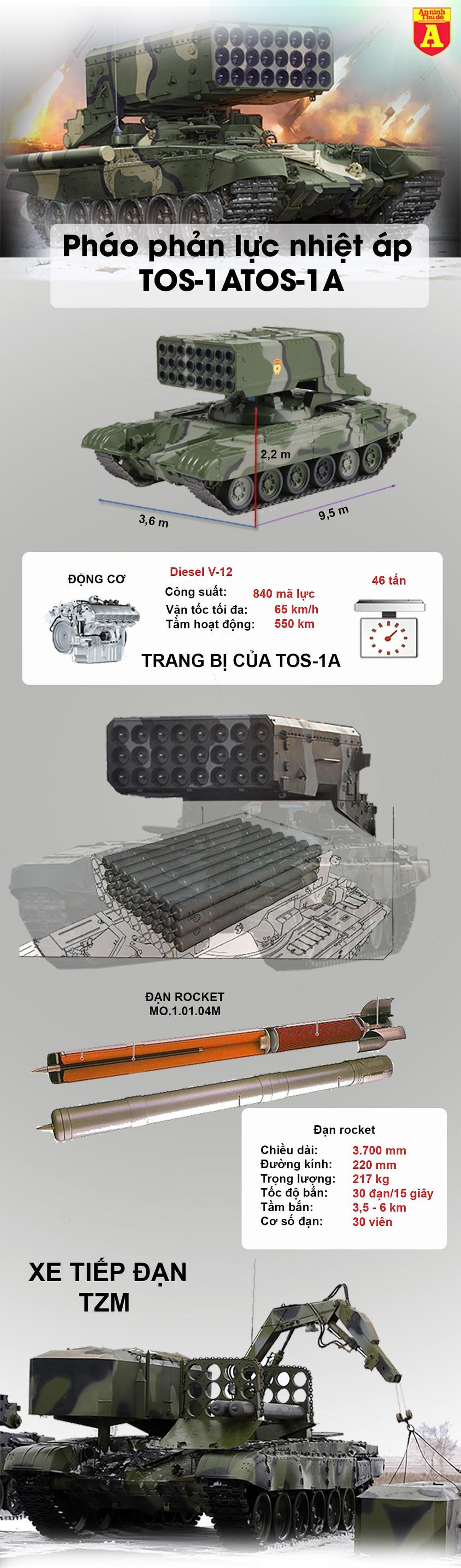 [Info] Chuyển vũ khí mạnh sau bom hạt nhân cho Syria, Nga quyết 'nhổ cỏ tận gốc' phiến quân? ảnh 2