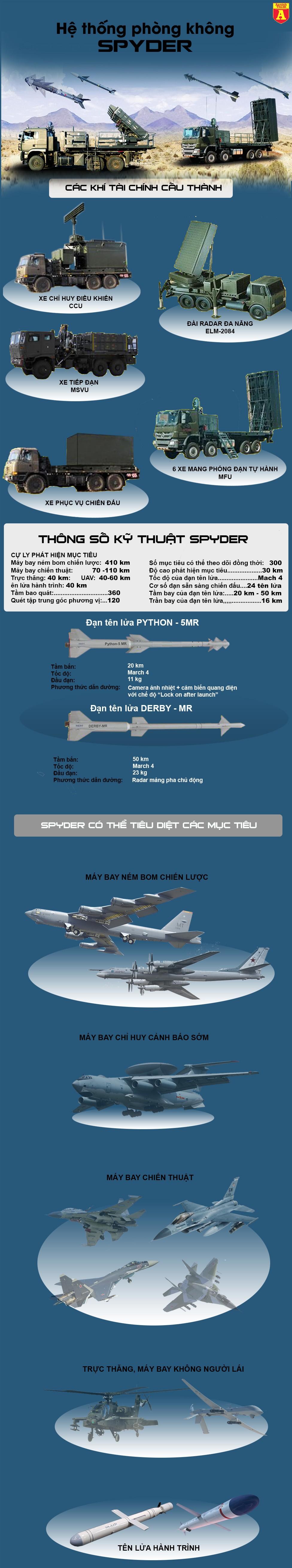 [Info] Việt Nam lần đầu tiên công khai hệ thống tên lửa phòng không sát thủ từ Israel ảnh 3