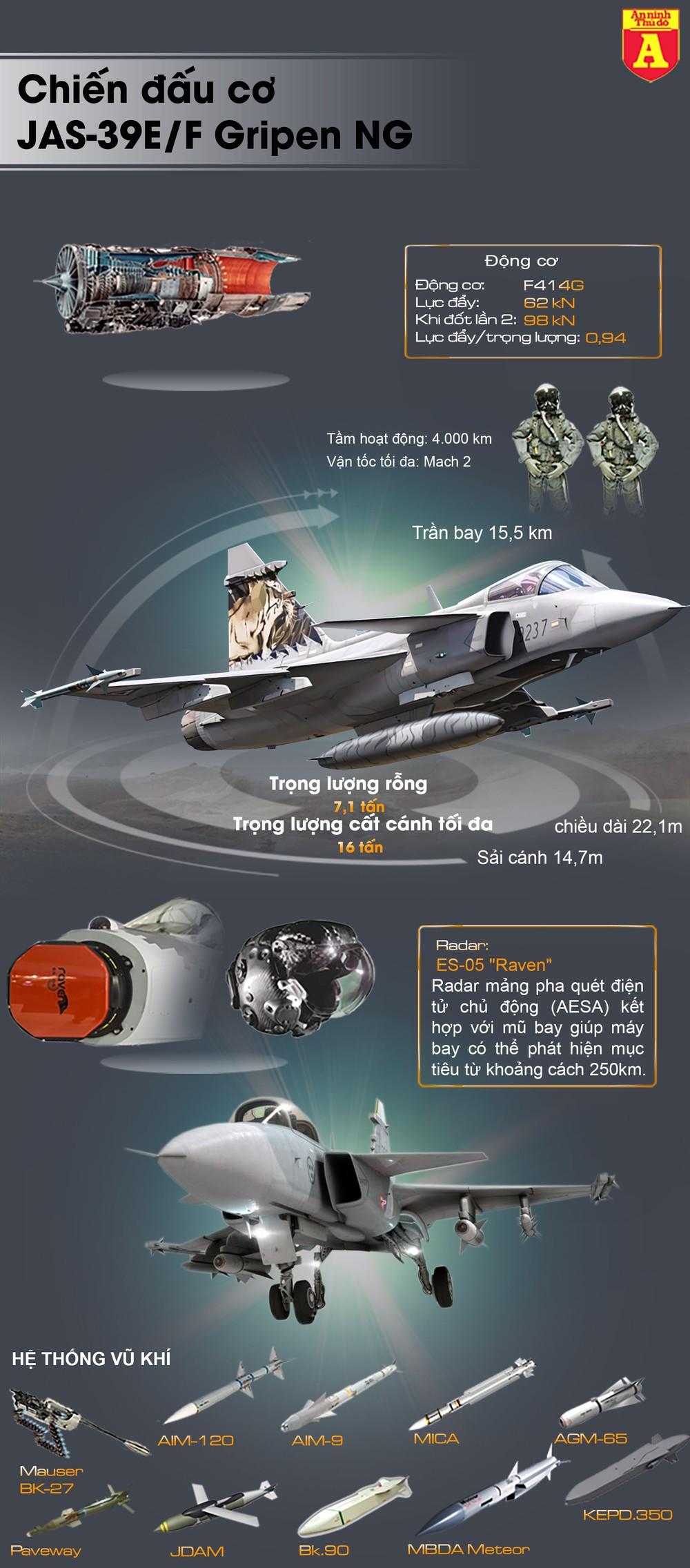"""[Info] JAS-39E/F Gripen NG Thụy Điển có gì hơn """"chiến thần"""" Su-35 Nga? ảnh 2"""