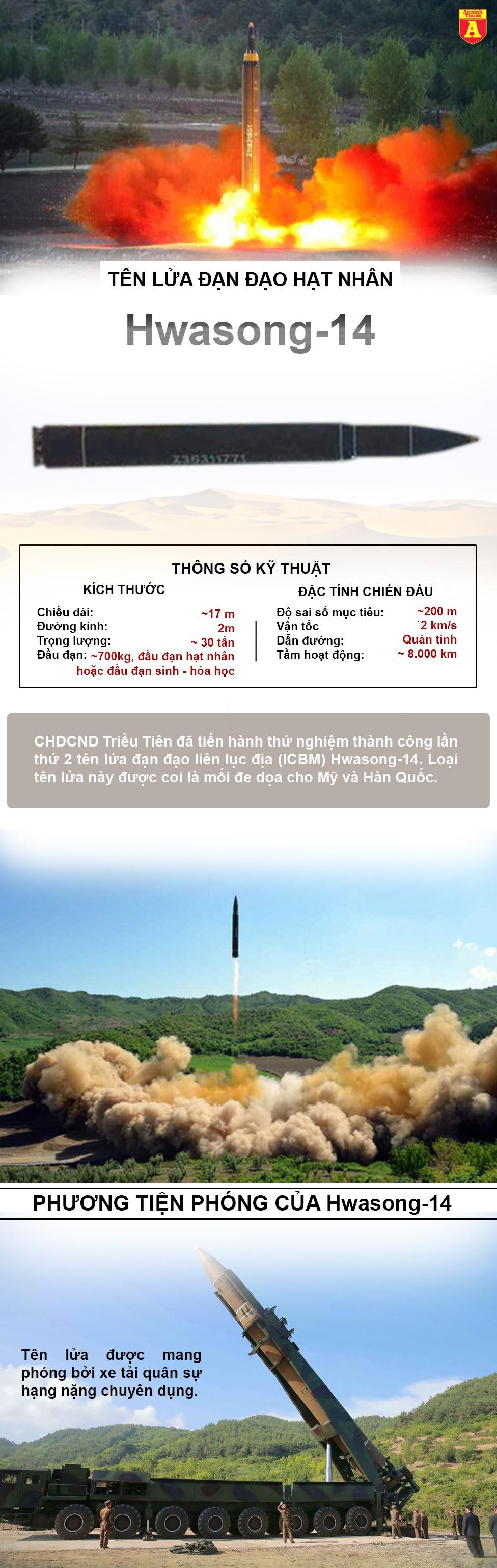 [Info] Sức mạnh loại tên lửa đạn đạo hạt nhân Triều Tiên vừa bị Hàn Quốc mô phỏng phá hủy ảnh 3
