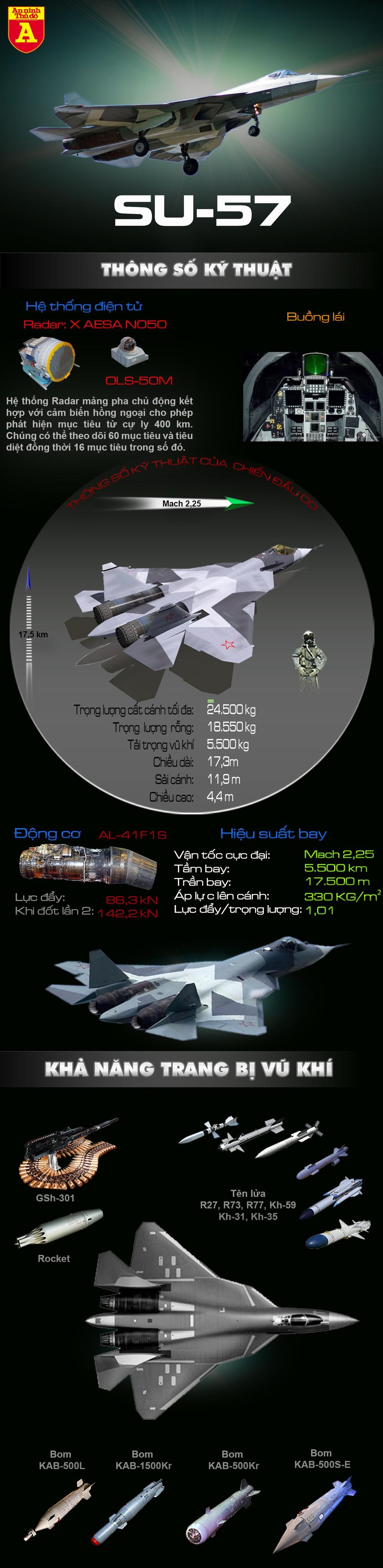 [Info] Giá Su-57E cao gấp 3 lần F-35, nhưng khách vẫn sẽ đổ tới mua vì sao? ảnh 2