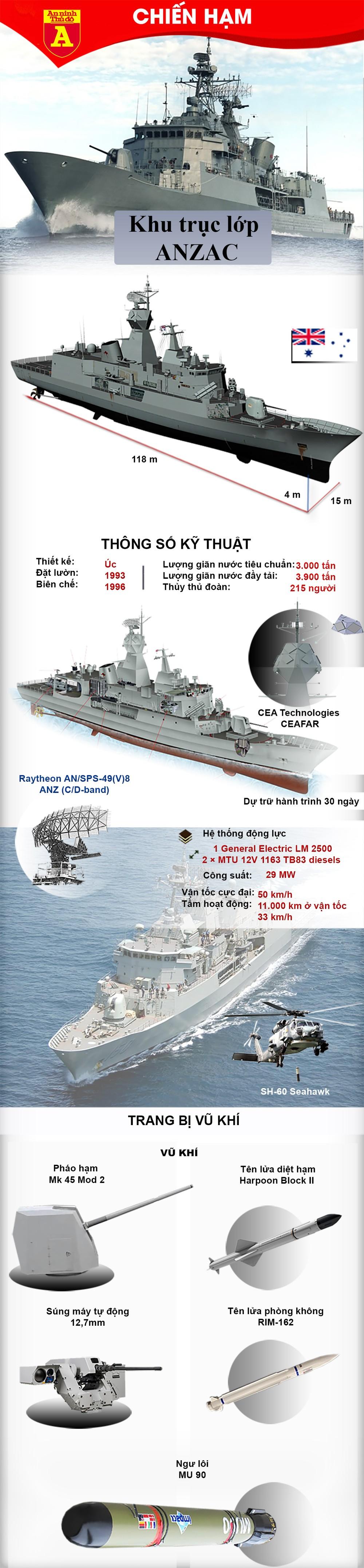 [Info] Australia bất ngờ điều chiến hạm tới Trung Đông ảnh 2