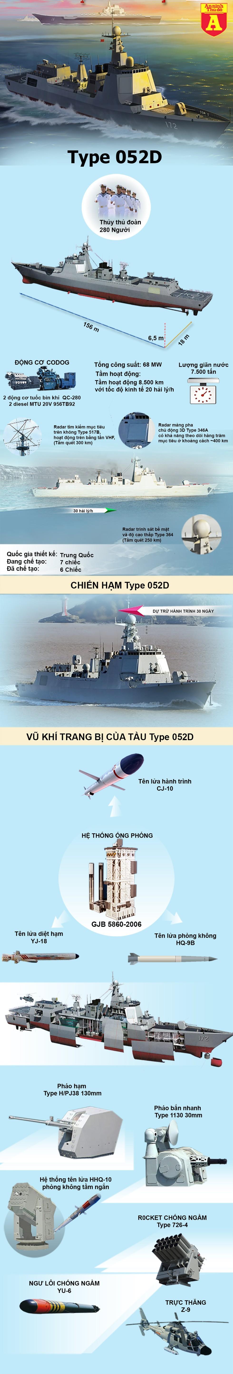 [Info] Chiến hạm mạnh nhất Trung Quốc thua đau nếu đối đầu Mỹ tại Biển Đông ảnh 3