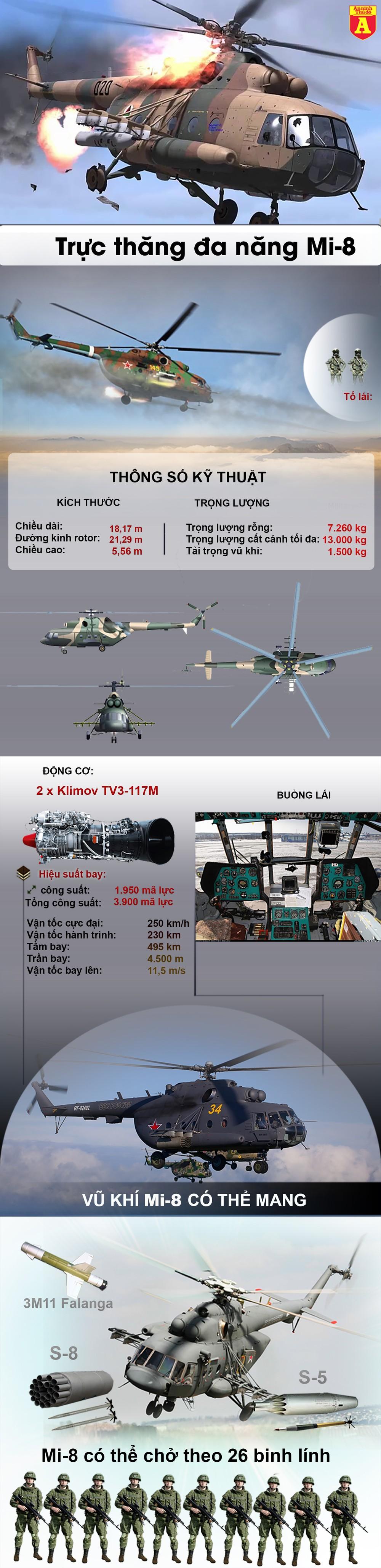[Info] Trực thăng Mi-8 với phi hành đoàn người Ukraine bị súng chống tăng bắn hạ ảnh 2