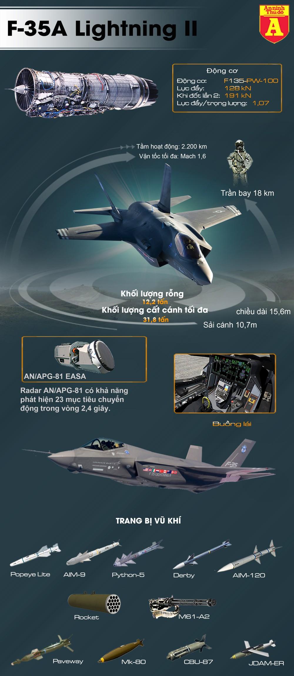 [Info] Chi gần 5 tỷ USD mua F-35A, Ba Lan lại làm Nga phát sốt ảnh 2