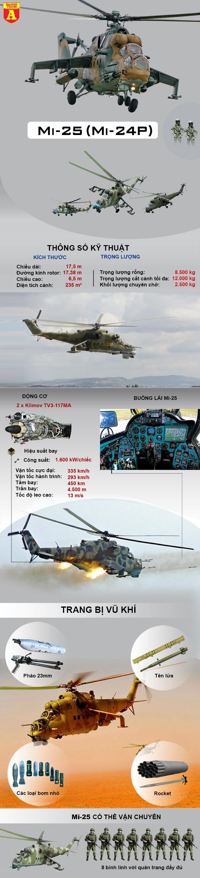 [Info] Không quân Syria tổn thất nghiêm trọng khi mất thêm 'xe tăng bay' Mi-25 ảnh 2