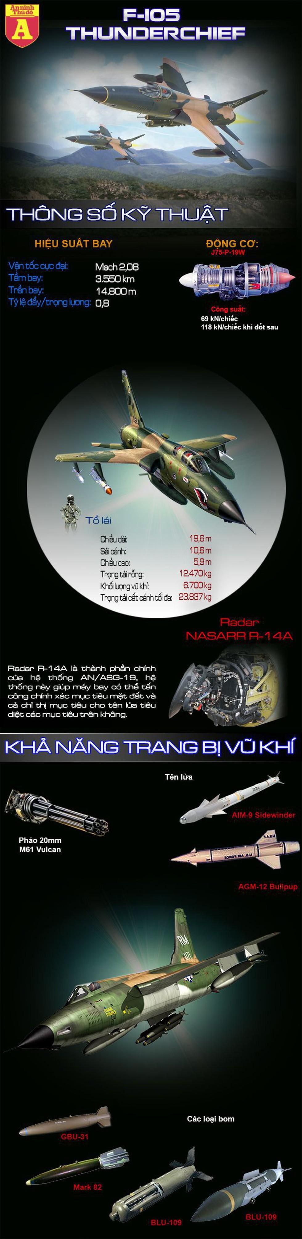 """[Info] """"Thần sấm"""" F-105 Mỹ may mắn sống sót sau khi bị MiG-21 Việt Nam bắn nát đuôi ảnh 2"""