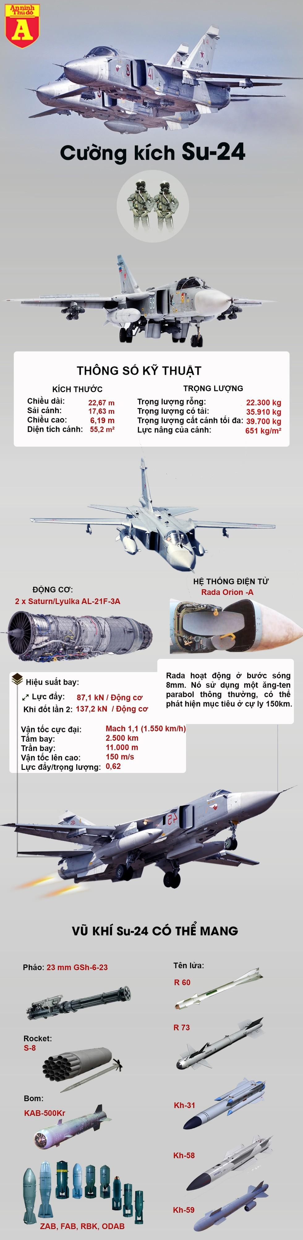 [Info] Thổ Nhĩ Kỳ bắn rơi liền lúc 2 chiến đấu cơ Syria, nghi trong đó có cả 'kiếm sĩ' Su-24 ảnh 3
