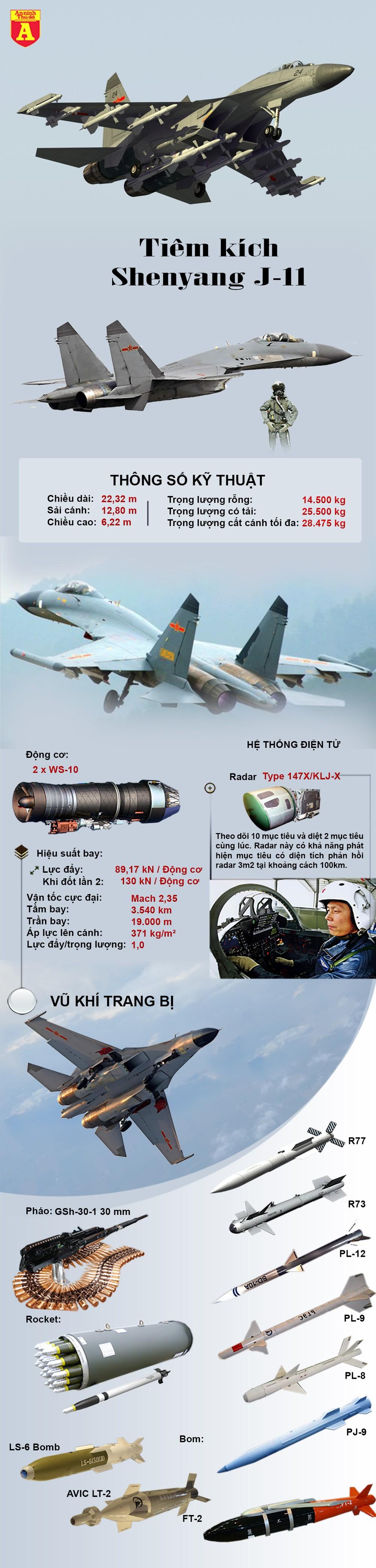 [Info] Phi đội chiến đấu cơ J-11 Trung Quốc vừa chạm mặt F-16 của Đài Loan ảnh 2