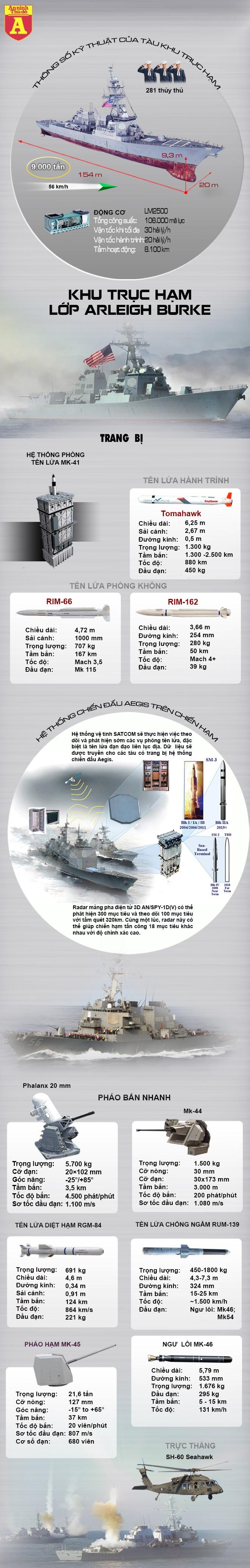 [Info] Cơ sự nào khiến Mỹ loại biên 27 khu trục hạm cực mạnh dù chúng còn rất tốt? ảnh 2