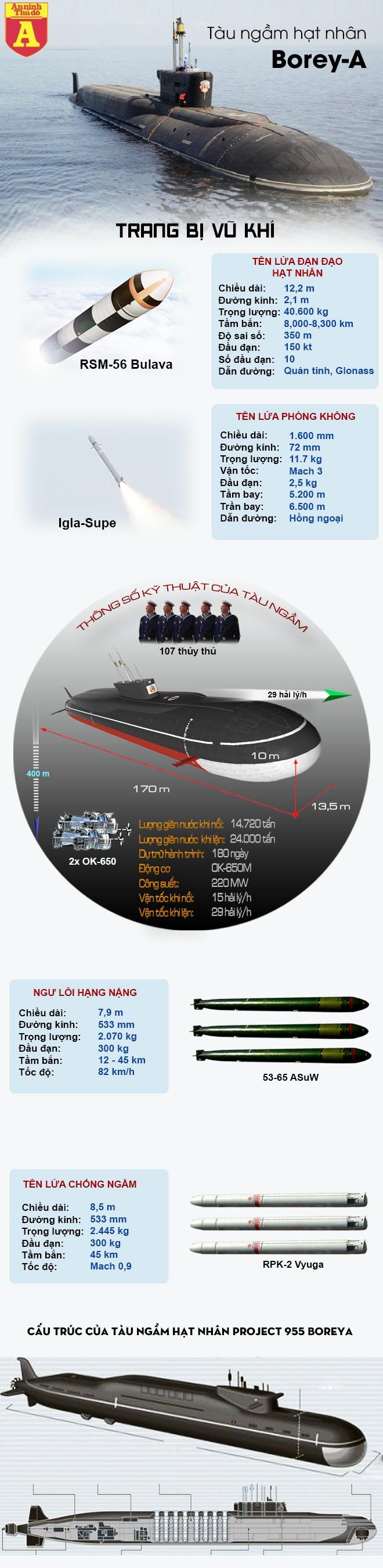 [Info] Siêu tàu ngầm hạt nhân Nga bí mật đi qua bờ biển mà Mỹ không hay biết ảnh 2