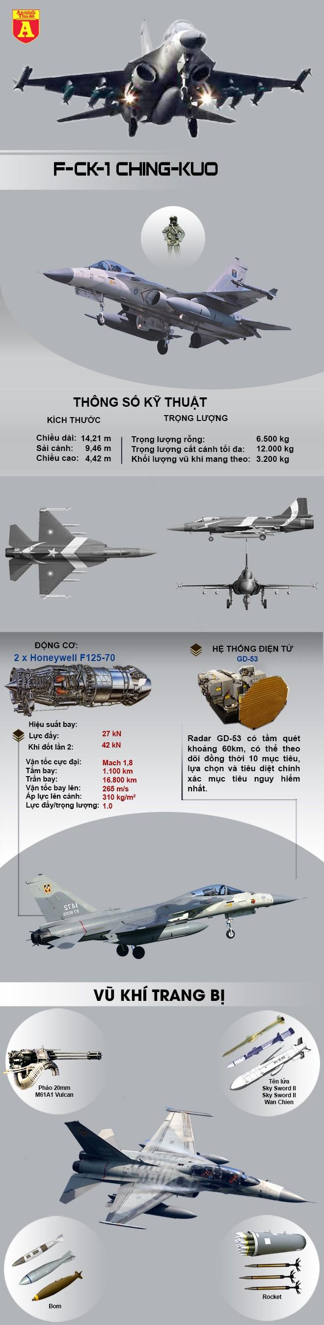 [Info] Chiến đấu cơ tự sản xuất của đảo Đài Loan mạnh ngang ngửa với J-10 Trung Quốc ảnh 2