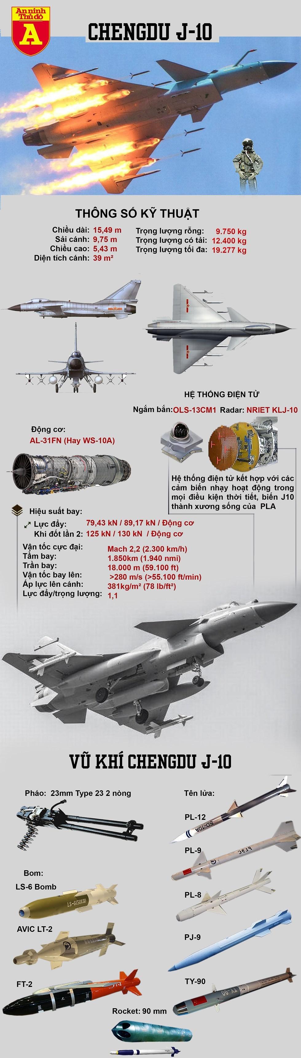 [Info] Bất ngờ Trung Quốc cho 40 tiêm kích J-10 áp sát biên giới Ấn Độ từ ngả Pakistan ảnh 3