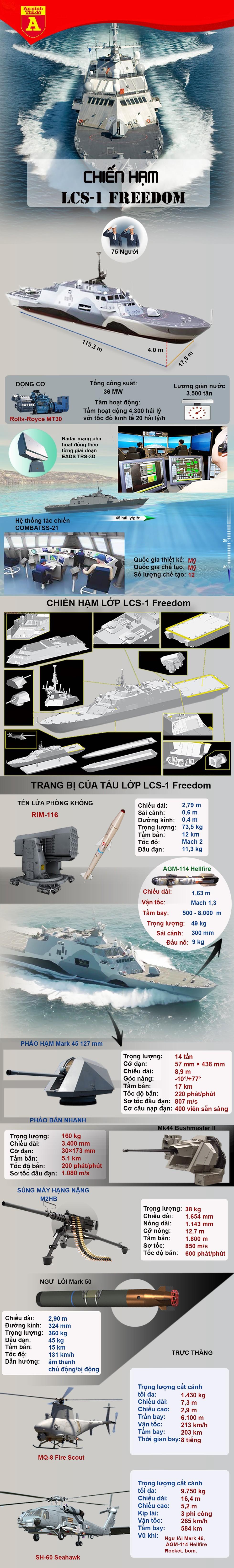 [Info] Lý do bất ngờ của việc Mỹ loại biên siêu hạm mới chỉ có 6 năm tuổi ảnh 2