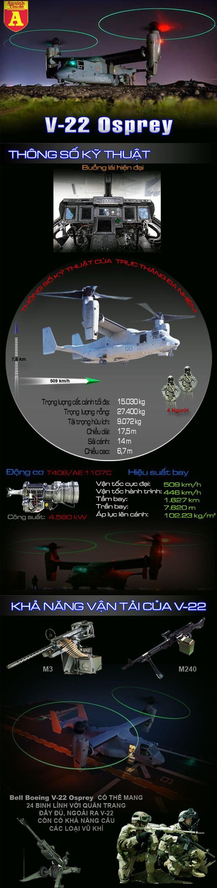 [Info] 'Chim ưng biển' siêu dị V-22 sẽ giúp Nhật Bản chiếm ưu thế trong tác chiến biển đảo ảnh 2