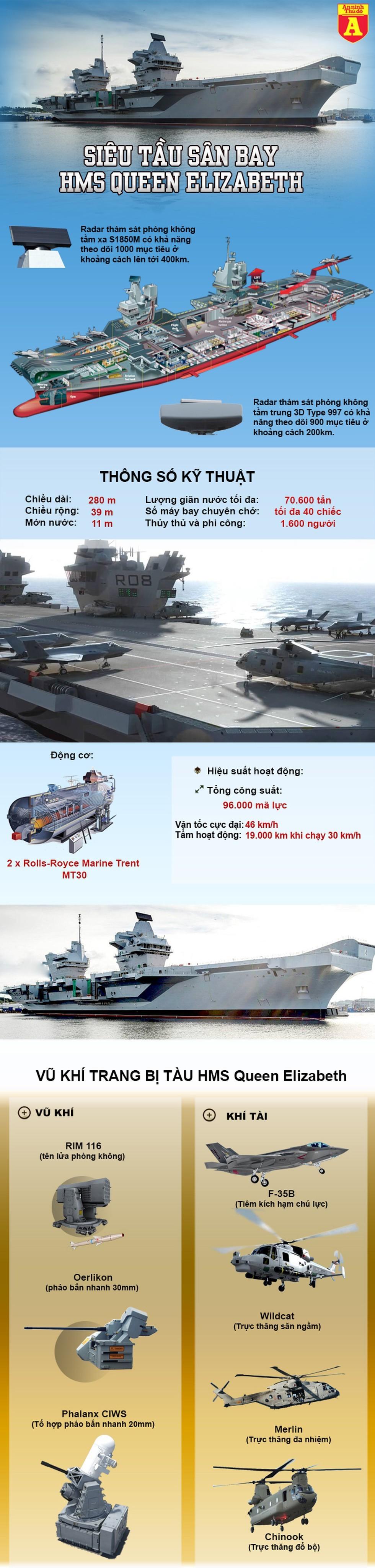[Info] Anh định điều tàu sân bay mang chiến đấu cơ F-35B tới Biển Đông ảnh 2