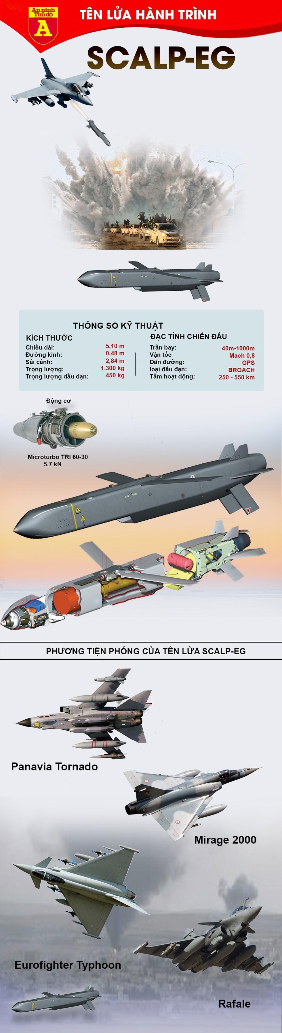 [Info] Tên lửa SCALP-EG trang bị trên tiêm kích Rafale Ấn Độ khiến Trung Quốc lo ngại ảnh 2