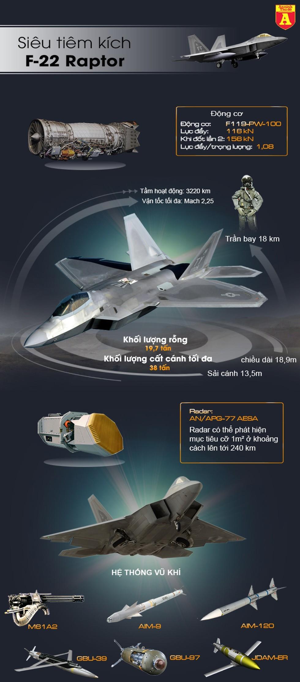 [Info] Để F-22 Raptor tấn công được mục tiêu mặt đất, Mỹ vừa tốn mất gần 7 tỷ USD ảnh 2