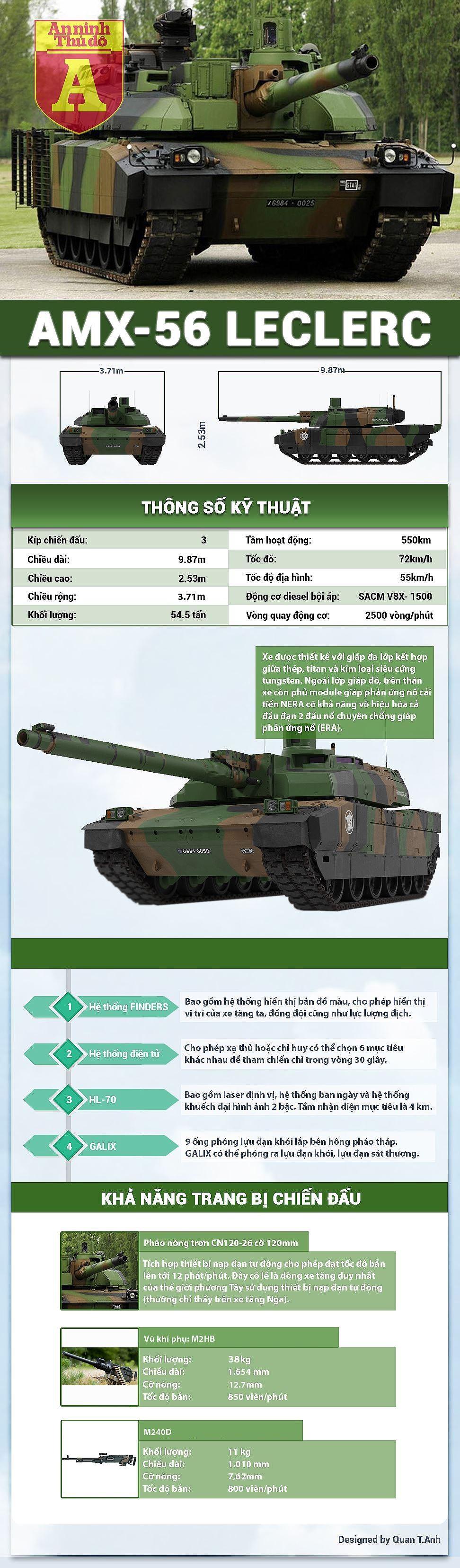 [Infographic] AMX-56 Leclerc: Xe tăng chủ lực đắt nhất thế giới lộ yếu điểm chết người ảnh 1