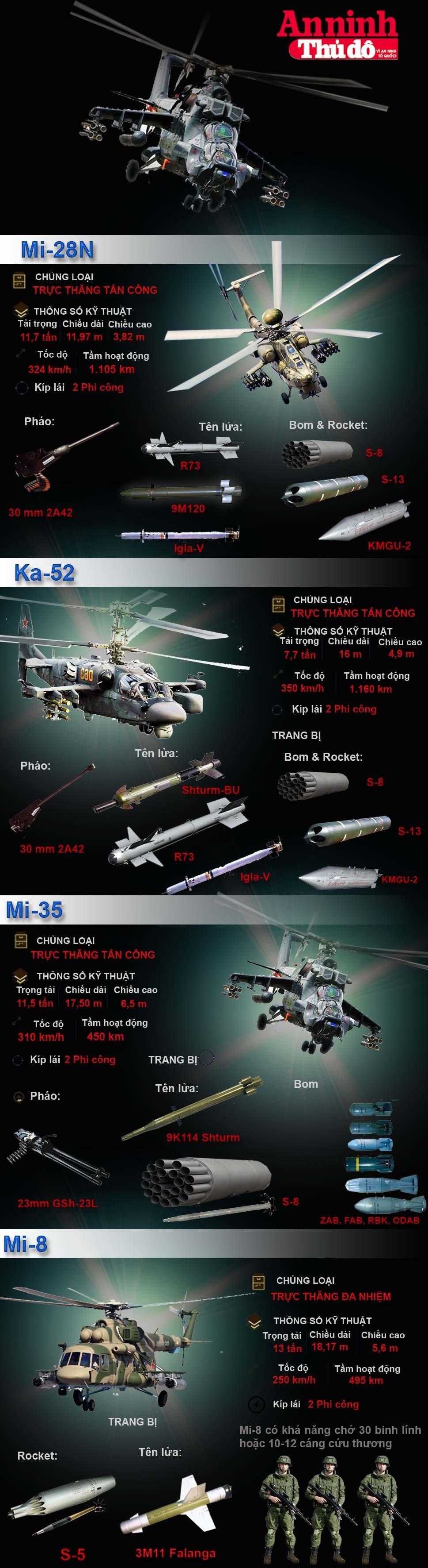 [Infographic] Sức mạnh các trực thăng Nga trên chiến trường Syria ảnh 1