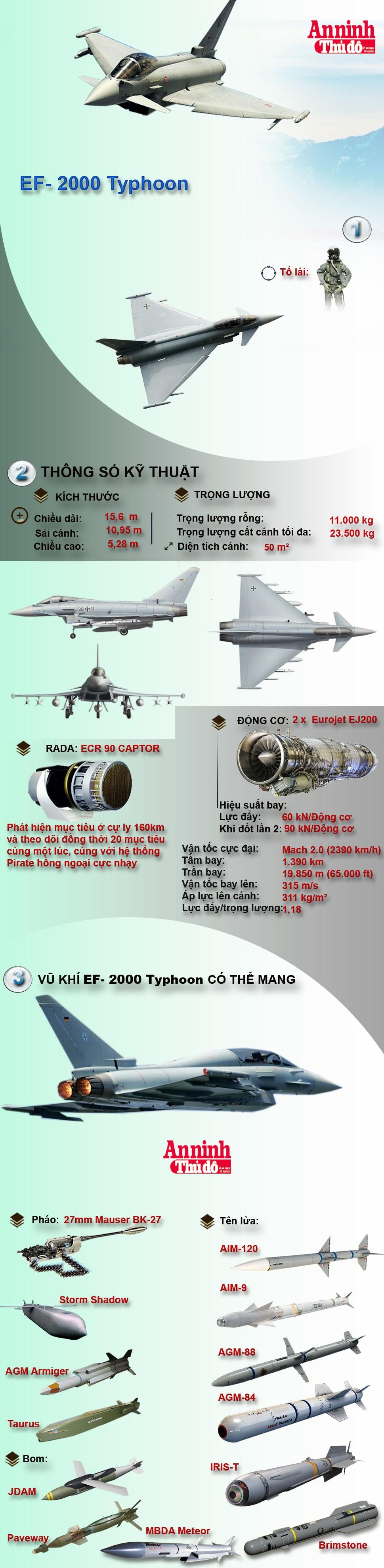 [Infographic] Uy lực tiêm kích đa năng Eurofighter E/F 2000 Việt Nam có thể mua ảnh 1