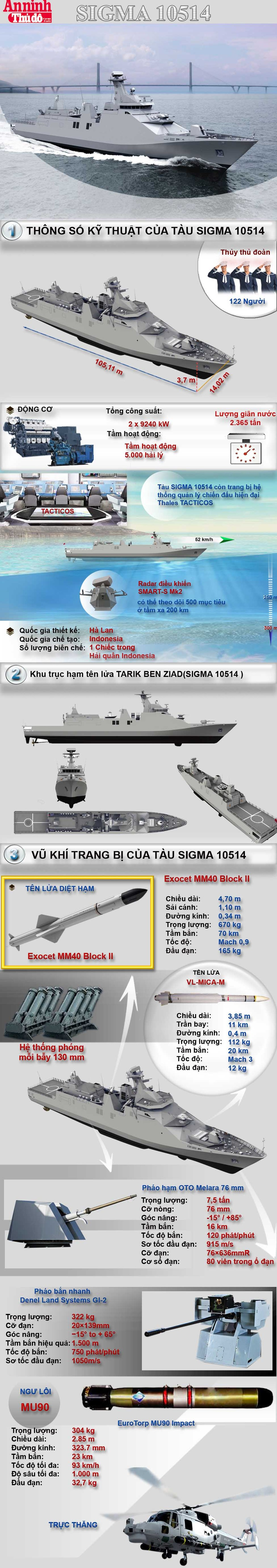[Infographic] Sức mạnh tàu chiến tàng hình Sigma 10514 - uy lực nhất Đông Nam Á ảnh 1