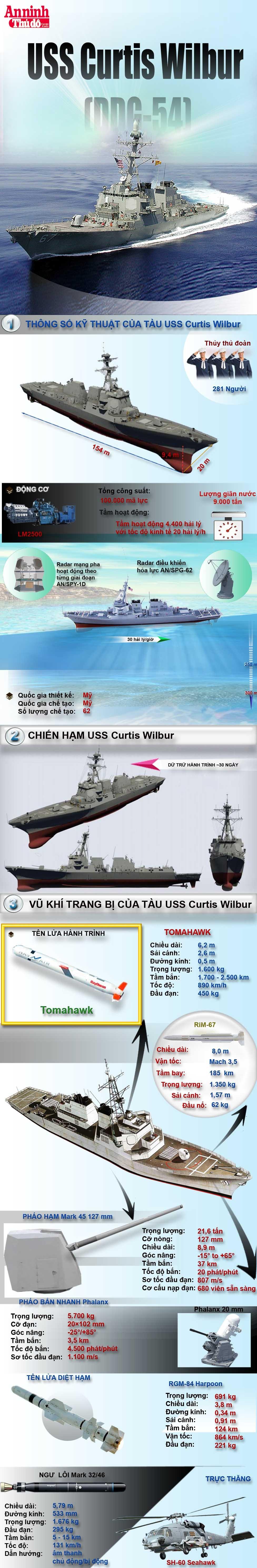 [Infographic] Sức mạnh khủng khiếp của khu trục hạm tên lửa Mỹ áp sát Hoàng Sa ảnh 2