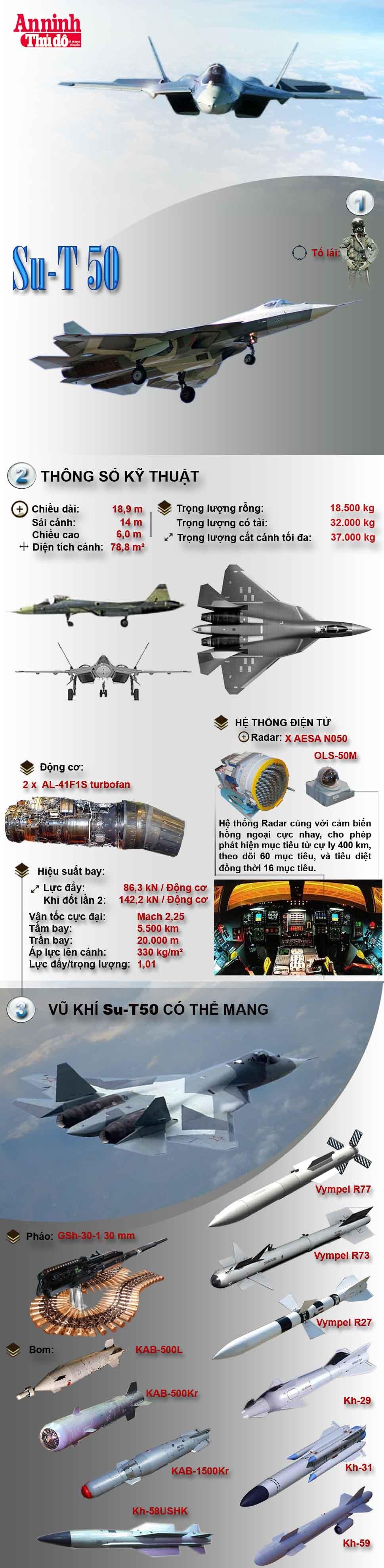 [Infographic] Su-T50 - Siêu tiêm kích mạnh mẽ nhất thế giới của Nga ảnh 1