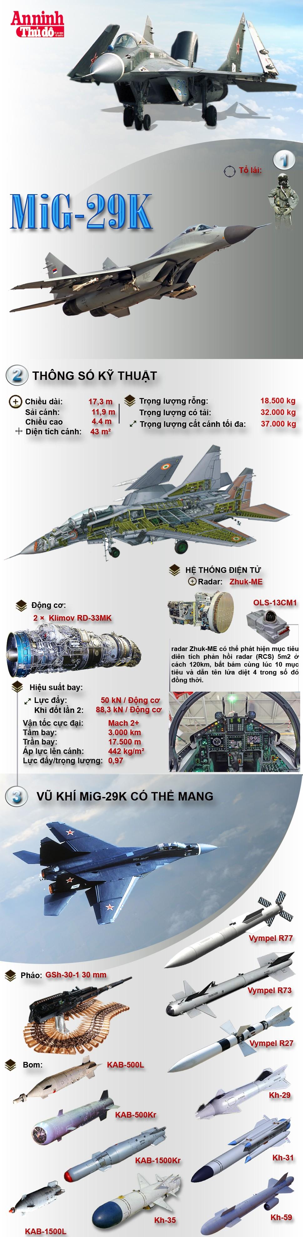 [Infographic] MiG-29K – Tiêm kích thay thế cho huyền thoại Su-33 trên đại dương ảnh 2