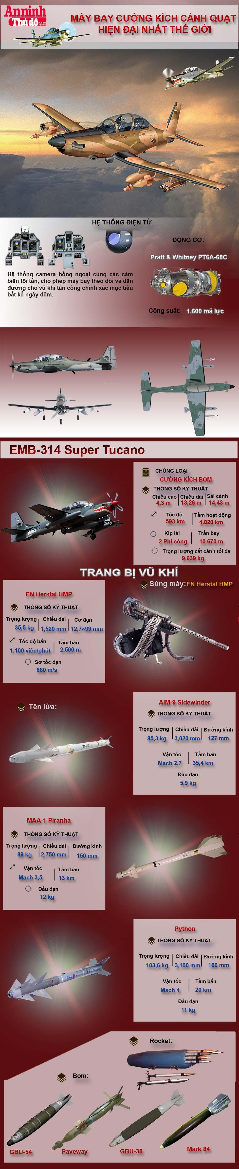 [Infographic] EMB-314 Super Tucano, cường kích hiện đại mang dáng dấp cổ điển ảnh 2