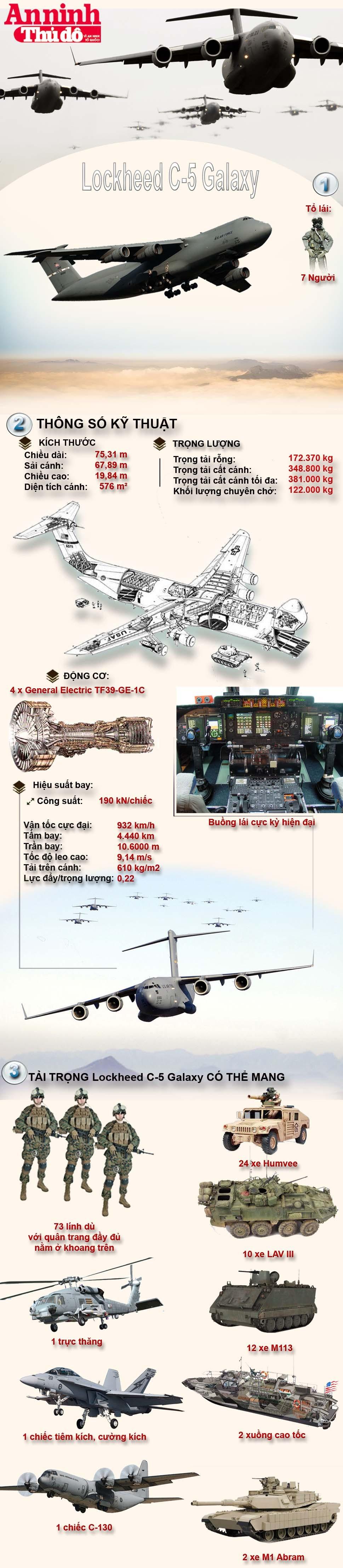 """[Infographic] Lockheed C-5 Galaxy - """"Lực sĩ"""" thồ hàng khỏe nhất của Không lực Mỹ ảnh 1"""