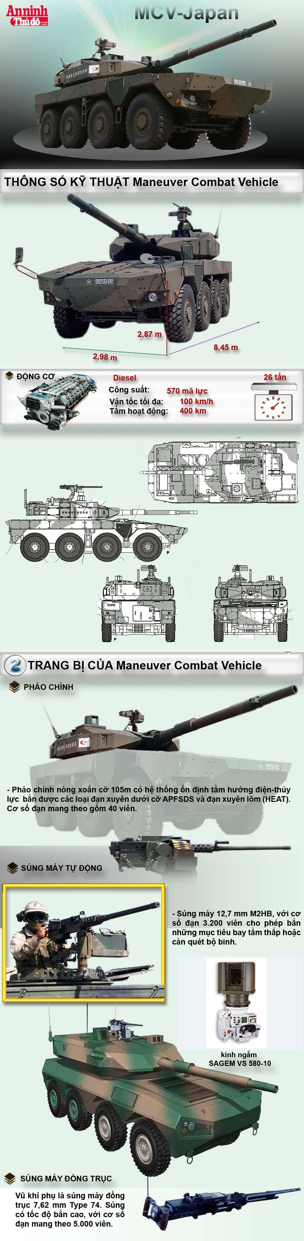 [Infographic] MCV - Xe chiến đấu cơ động hiện đại đến từ Nhật Bản ảnh 1