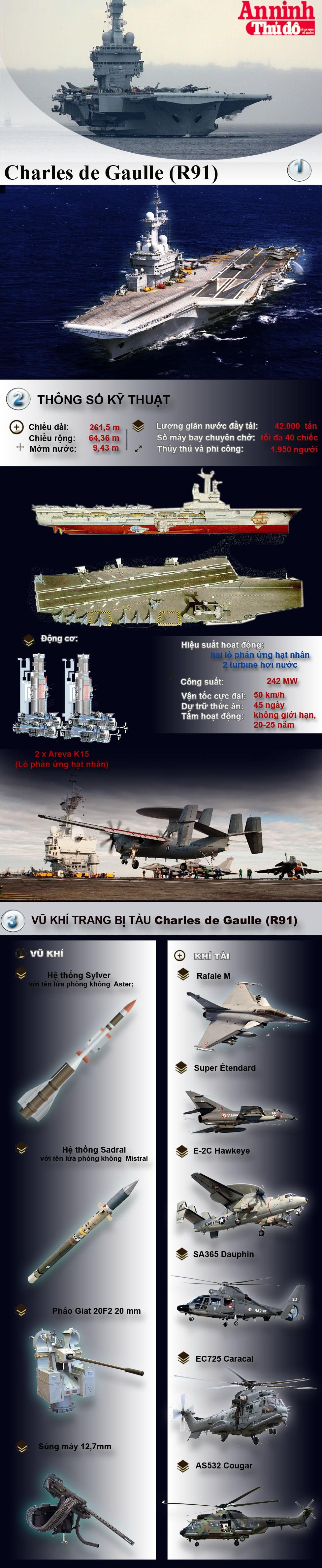 [Infographic] Sức mạnh tàu sân bay hạt nhân mạnh nhất Tây Âu - Charles de Gaulle ảnh 1