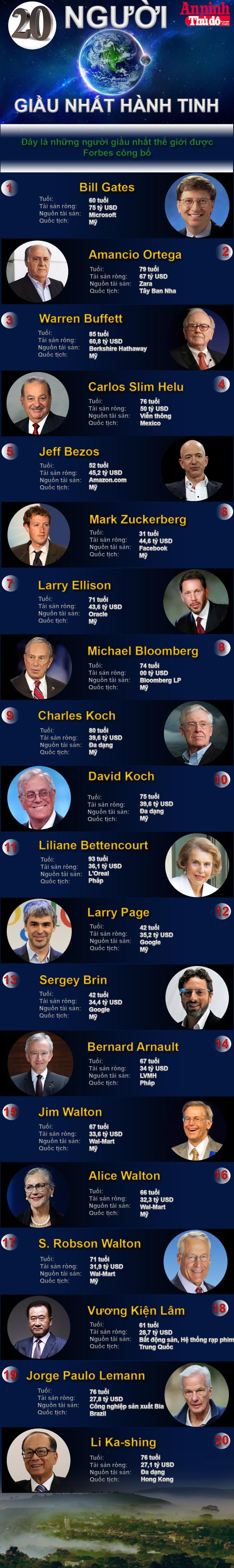 [Infographic] 20 siêu tỷ phú giàu nhất thế giới - họ là ai? ảnh 1