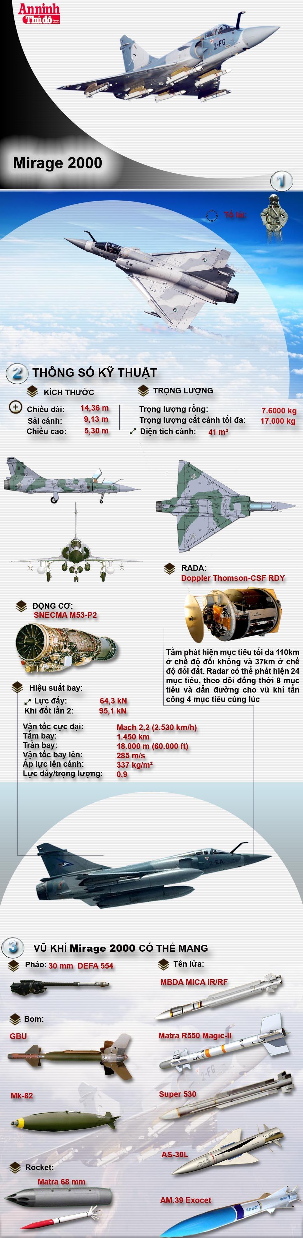 [Infographic] Tiêm kích Mirage 2000 UAE rơi ở Yemen, hai phi công thiệt mạng ảnh 1