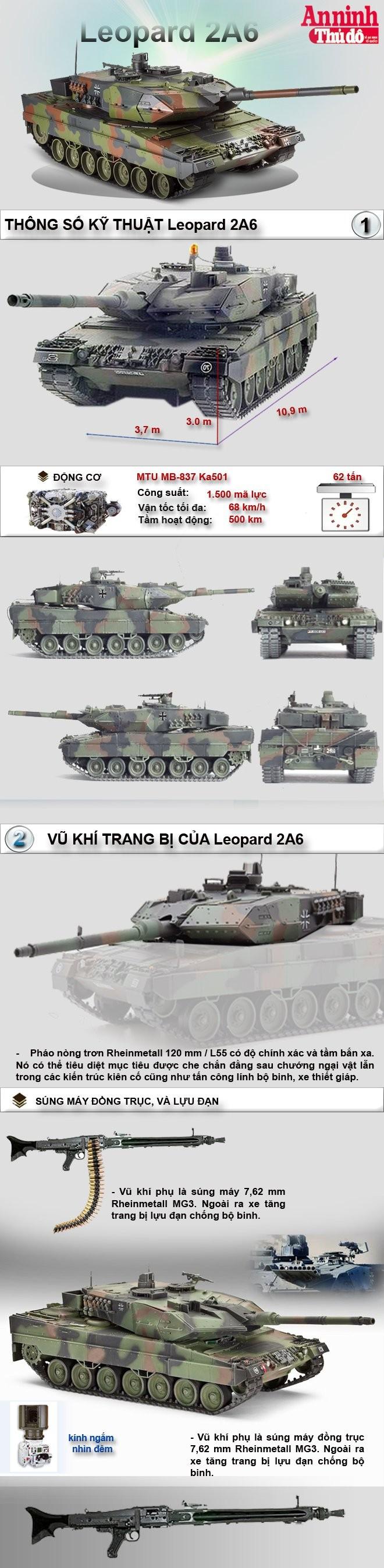 [Infographic] Leopard 2A6 ứng viên nặng ký tăng cường sức mạnh tăng thiết giáp Việt Nam ảnh 2